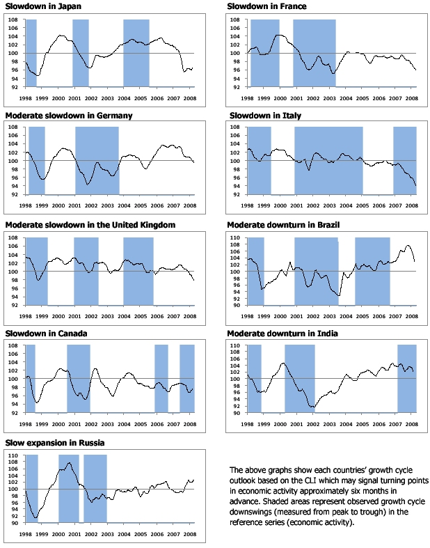 OECD Composite Leading Indicators signal slowdown for major OECD