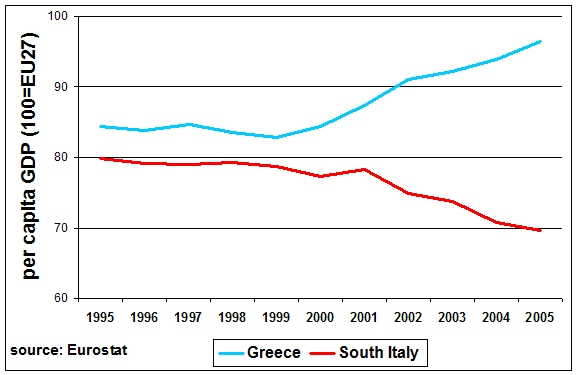 Greece Vs. South Italy