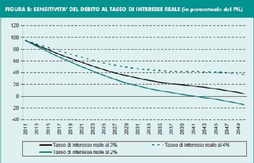 previxion pa'l debito publico