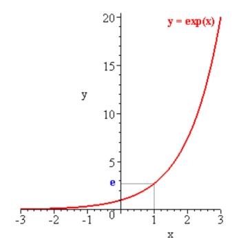cresita-esponensial2